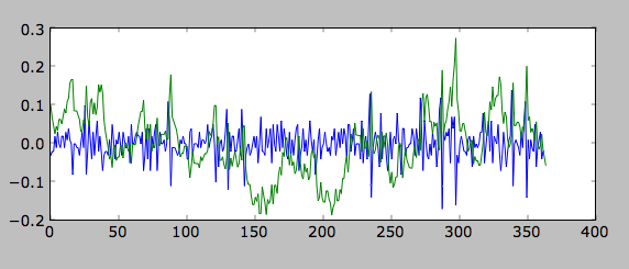 Matplotlib: Detrending Time Series Data – OUseful Info, the blog…