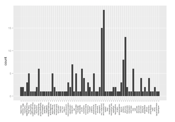 Getting Started With Twitter Analysis in R – OUseful Info