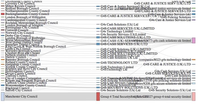 G4S spending Sankey diagram