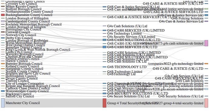 G4S spending Sankey diagram