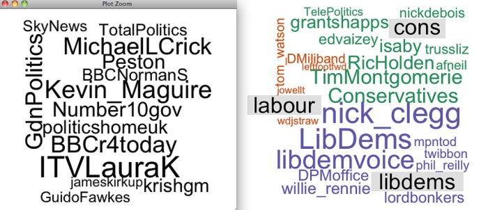 Interest Differencing: Folk Commonly Followed by Tweeting MPs of Different Parties