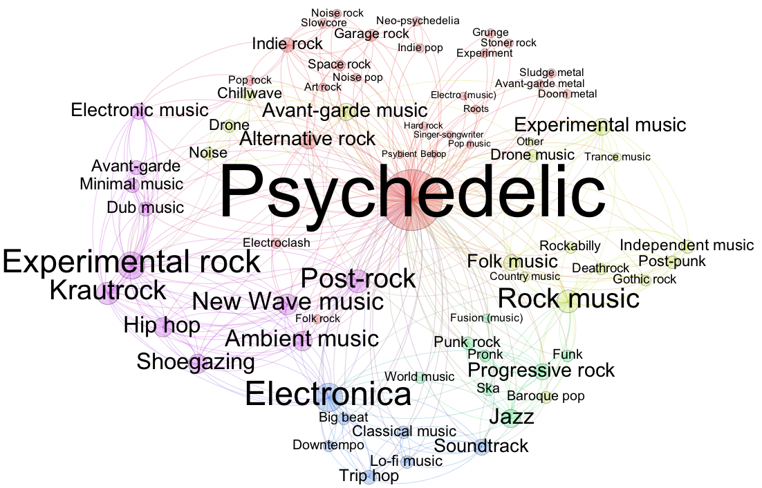 How Different Genres of Music Effect Test Scores