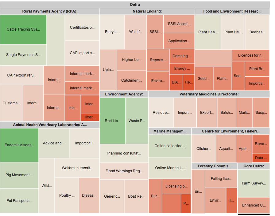 Pragmatic Visualisation GDS Transaction Data As A Treemap - Us government tree map