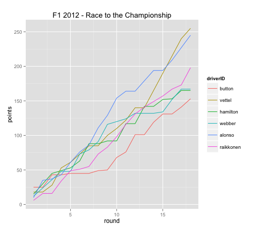 The Race to the F1 2012 Drivers' Championship – Initial Sketches