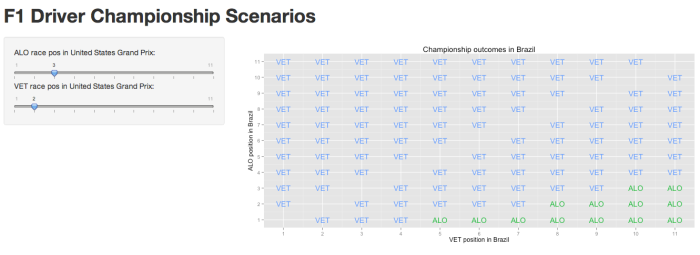 Interactive Scenarios With Shiny – The Race to the F1 2012 Drivers' Championship
