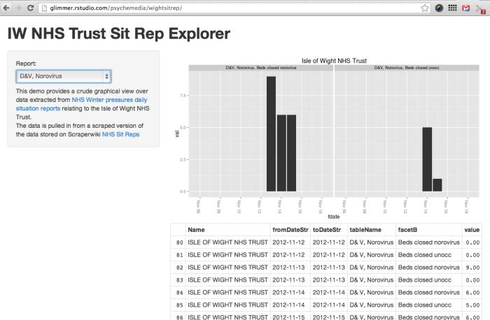 Quick Shiny Demo – Exploring NHS Winter Sit Rep Data
