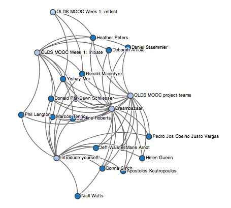 cloudworks graph filtered