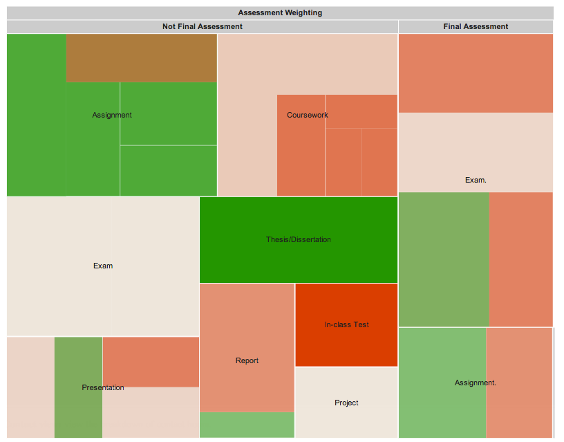 oncourse 0 assessment treemap