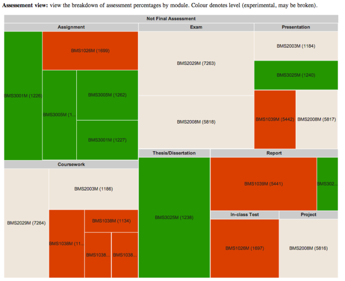 oncourse assesssment treemap zoom