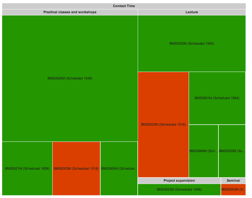 oncourse contact hours treemap