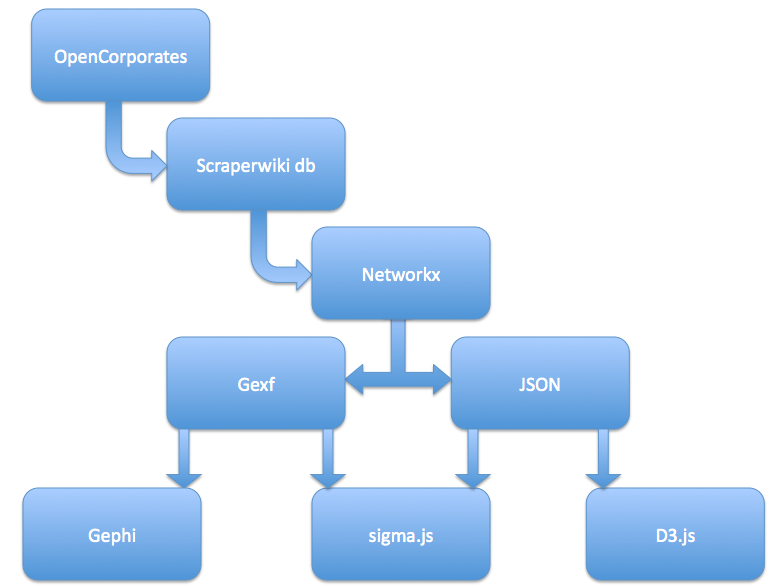 Co-Director Network Data Files in GEXF and JSON from