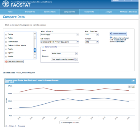 FAOstat - graphical tools