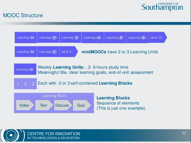 MOOC Structure