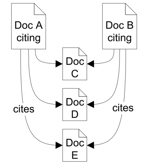 Bibliographic coupling