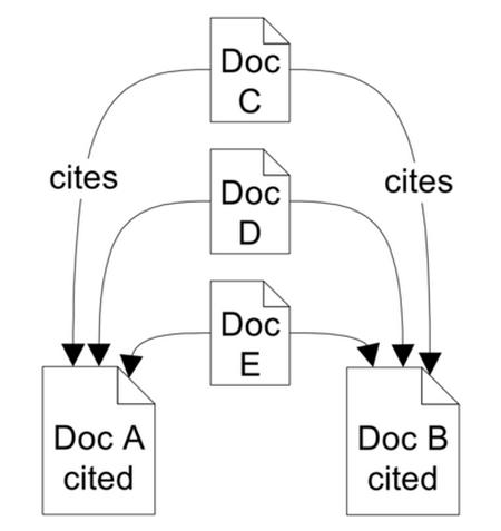 cocitation analysis