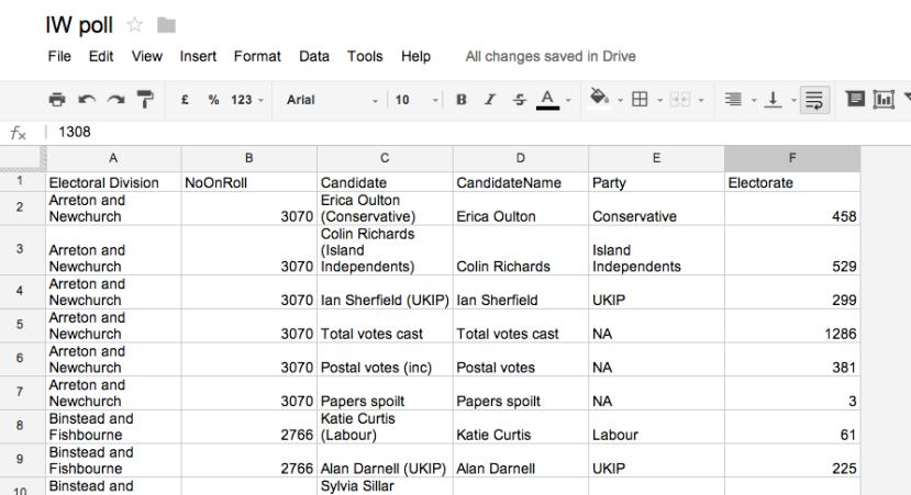 IW Poll spreadsheet