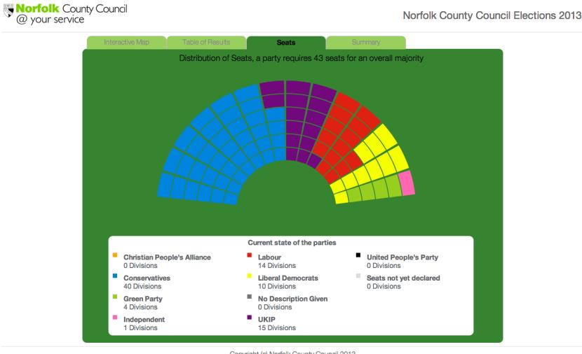 Norfolk seats