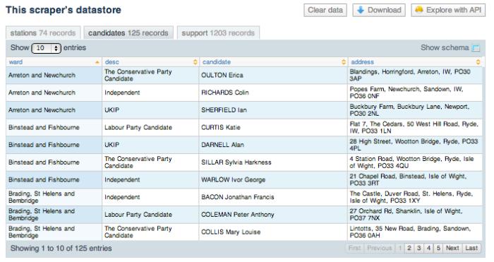 scraperwiki candidates