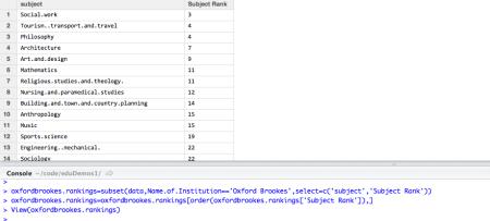 Cross-subject rankings