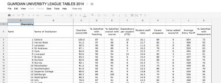 Guardian data table uni 2014