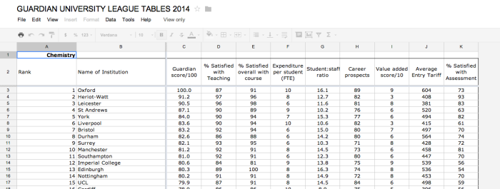 Datagrabbing Commonly Formatted Sheets from a Google Spreadsheet – Guardian 2014 University Guide Data