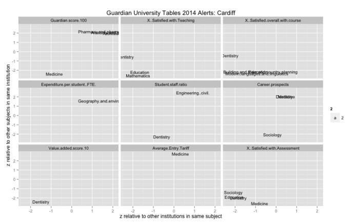 Generating Alerts From Guardian University Tables Data