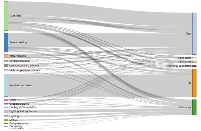 Generating Sankey Diagrams from rCharts