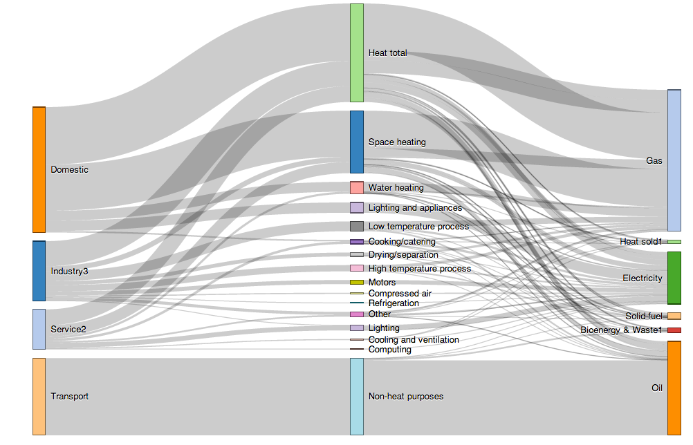 Sankey Diagram Html - Information Schematics Wiring Diagrams