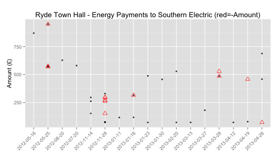 Negative Payments in Local Spending Data