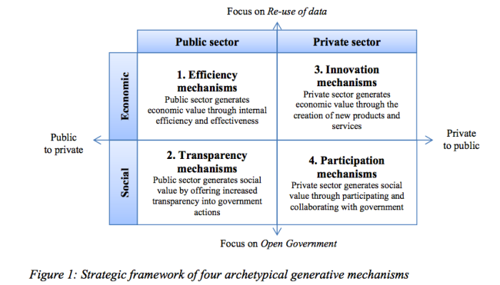 THE GENERATIVE MECHANISMS OF OPEN GOVERNMENT DATA