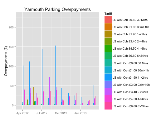 yarmouthOverpayments