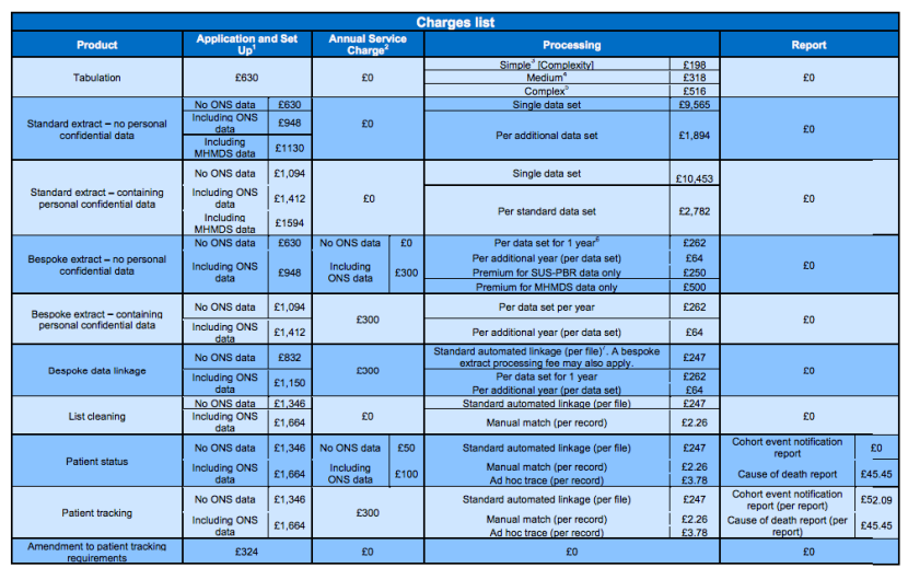 HSCIC data linkage price list