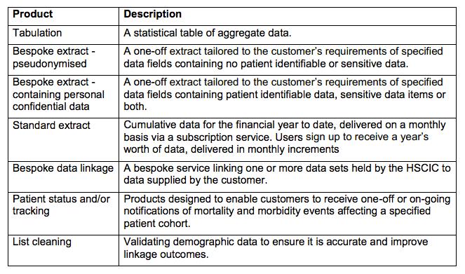 HSCIC datalinkage services