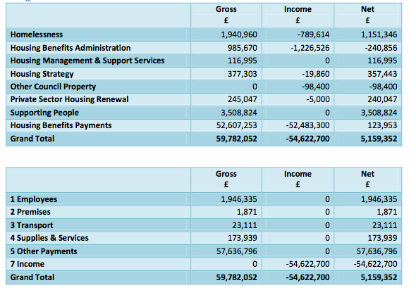 Iw housing services 2013-14
