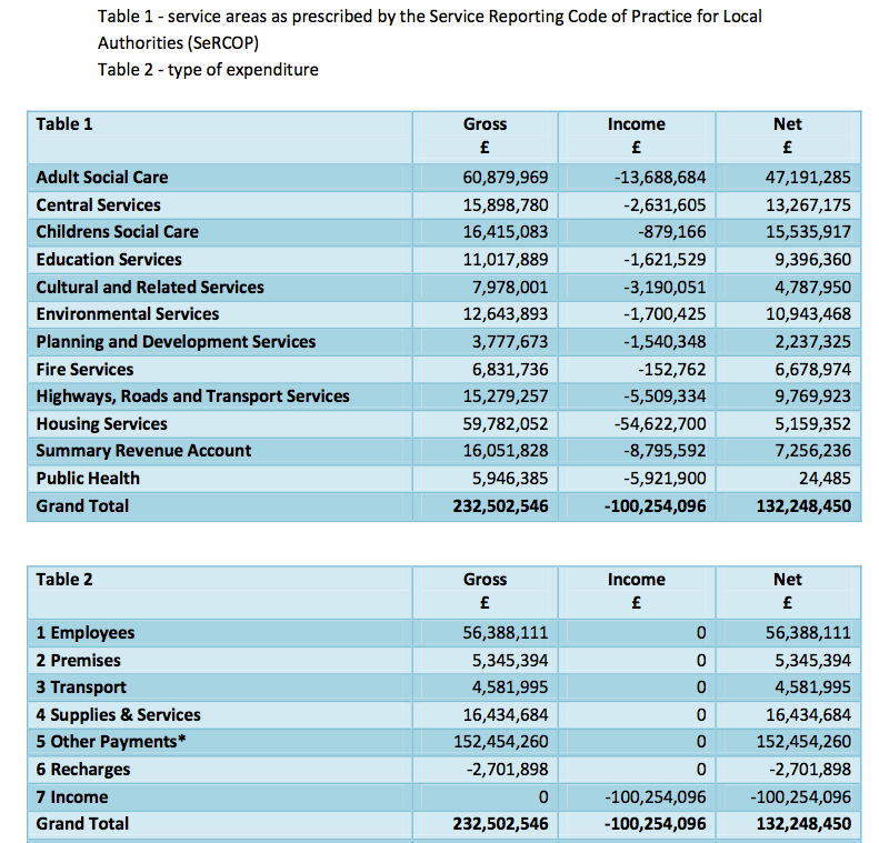 IW revenue budget summary 2013-14