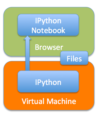 ipyrhonNotebook2