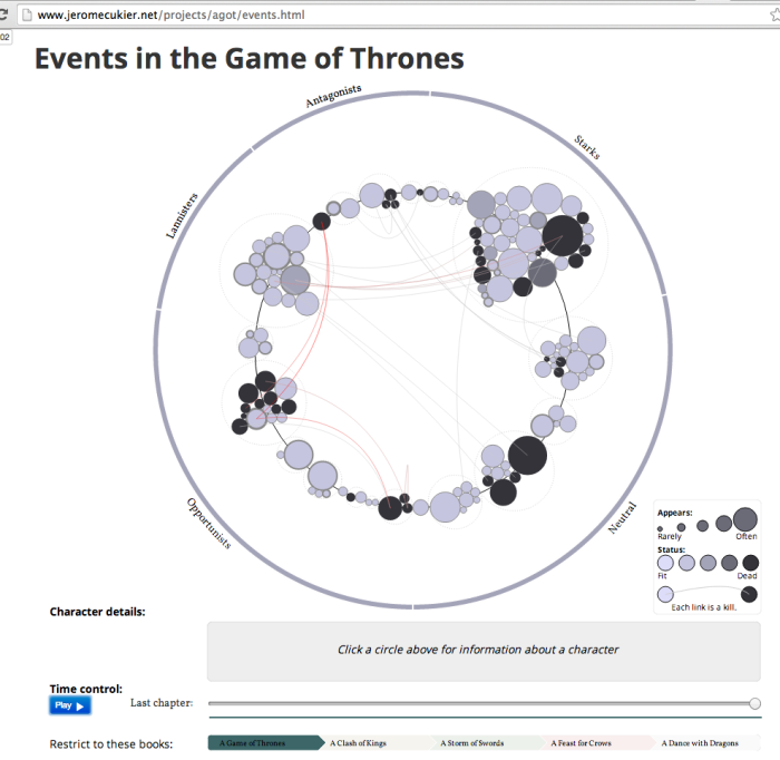 geame of thrones events