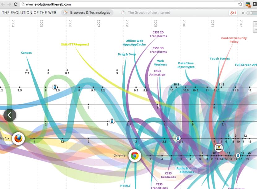 web histroy narrative chart