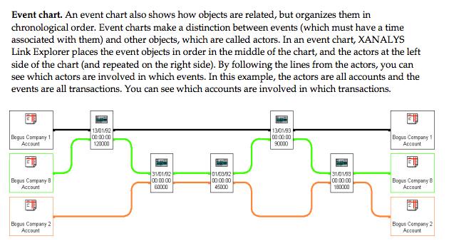 xanalys event chart