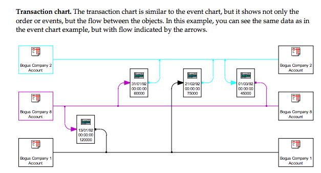 xanalys transaction chart