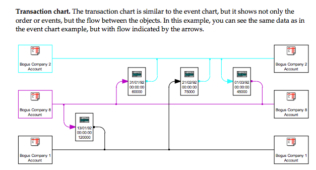 xanalys transaction chart
