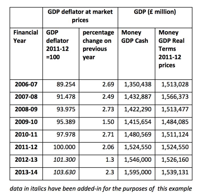 deflator_table