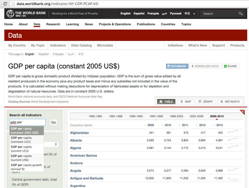GDP_per_capita__constant_2005_US_____Data___Table
