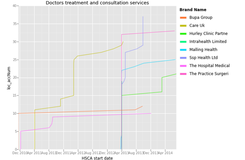 Public_Service_Groupings_doctors