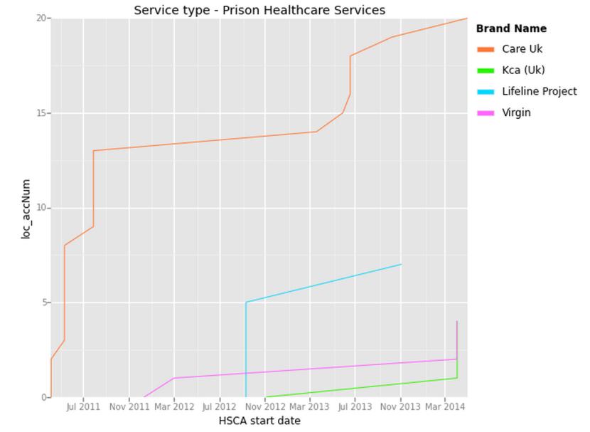Public_Service_Groupings_prisonHealthCare