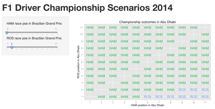 F1 Championship Race, 2014 – Winning Combinations…