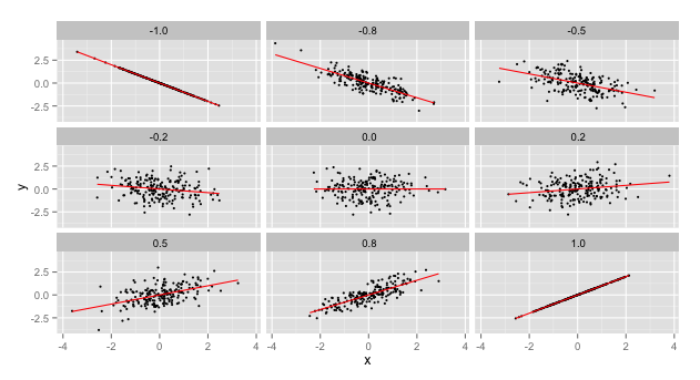 Sketching Scatterplots to Demonstrate Different Correlations