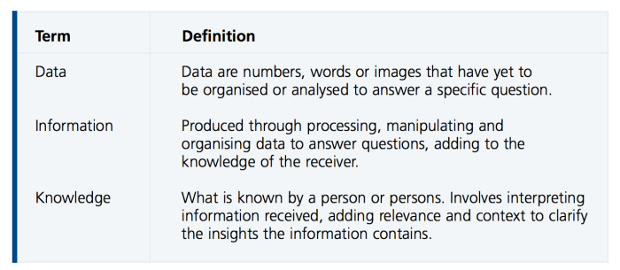 datainfoKnowledge