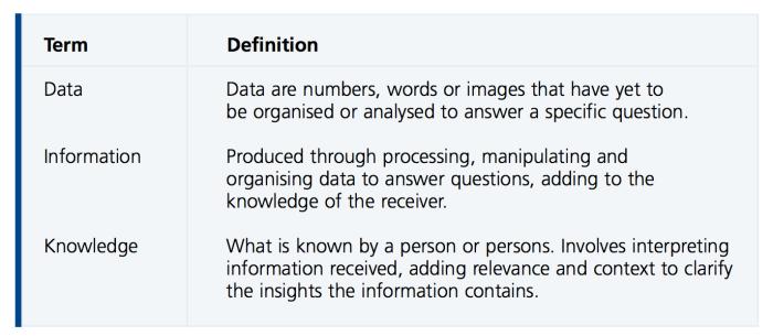 datainfoKnowledge
