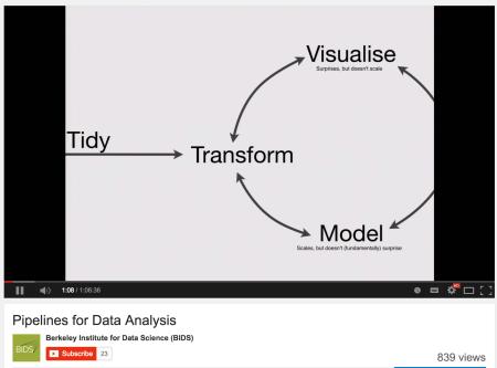 Hadley_Wickham_dataAnalysisProcess2